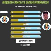 Alejandro Baena vs Samuel Chukwueze h2h player stats