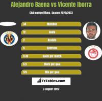 Alejandro Baena vs Vicente Iborra h2h player stats