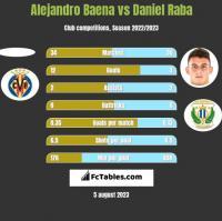 Alejandro Baena vs Daniel Raba h2h player stats