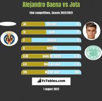 Alejandro Baena vs Jota h2h player stats