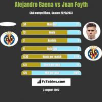 Alejandro Baena vs Juan Foyth h2h player stats