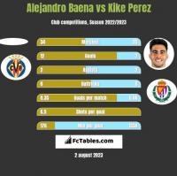 Alejandro Baena vs Kike Perez h2h player stats
