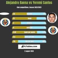 Alejandro Baena vs Yeremi Santos h2h player stats