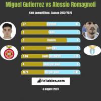 Miguel Gutierrez vs Alessio Romagnoli h2h player stats