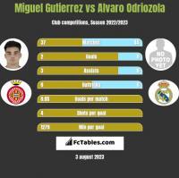 Miguel Gutierrez vs Alvaro Odriozola h2h player stats