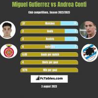 Miguel Gutierrez vs Andrea Conti h2h player stats