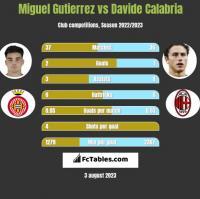 Miguel Gutierrez vs Davide Calabria h2h player stats