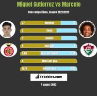 Miguel Gutierrez vs Marcelo h2h player stats