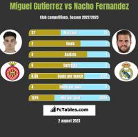 Miguel Gutierrez vs Nacho Fernandez h2h player stats