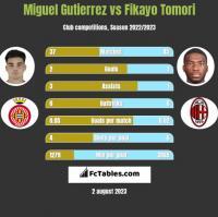 Miguel Gutierrez vs Fikayo Tomori h2h player stats