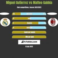 Miguel Gutierrez vs Matteo Gabbia h2h player stats