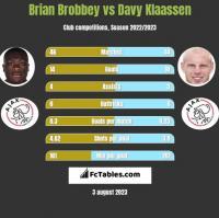 Brian Brobbey vs Davy Klaassen h2h player stats