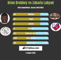 Brian Brobbey vs Zakaria Labyad h2h player stats