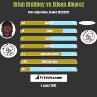 Brian Brobbey vs Edson Alvarez h2h player stats