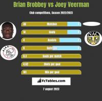 Brian Brobbey vs Joey Veerman h2h player stats
