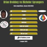Brian Brobbey vs Richelor Sprangers h2h player stats