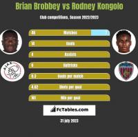 Brian Brobbey vs Rodney Kongolo h2h player stats