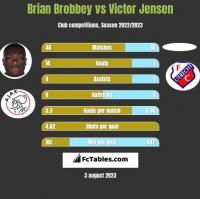 Brian Brobbey vs Victor Jensen h2h player stats