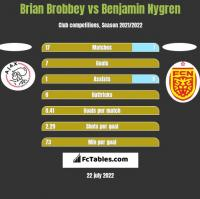 Brian Brobbey vs Benjamin Nygren h2h player stats