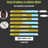Brian Brobbey vs Batista Meier h2h player stats