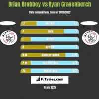 Brian Brobbey vs Ryan Gravenberch h2h player stats