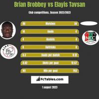 Brian Brobbey vs Elayis Tavsan h2h player stats