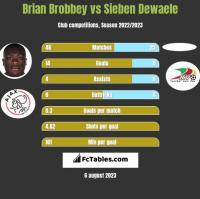 Brian Brobbey vs Sieben Dewaele h2h player stats