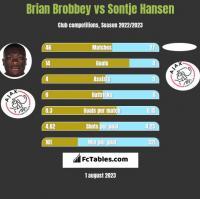 Brian Brobbey vs Sontje Hansen h2h player stats