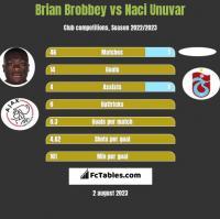 Brian Brobbey vs Naci Unuvar h2h player stats