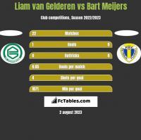 Liam van Gelderen vs Bart Meijers h2h player stats
