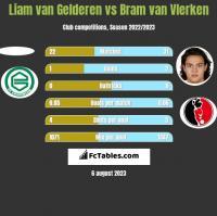 Liam van Gelderen vs Bram van Vlerken h2h player stats