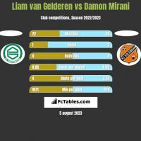 Liam van Gelderen vs Damon Mirani h2h player stats