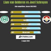 Liam van Gelderen vs Joeri Schroyen h2h player stats
