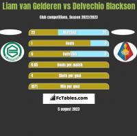 Liam van Gelderen vs Delvechio Blackson h2h player stats