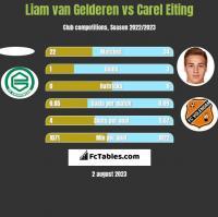 Liam van Gelderen vs Carel Eiting h2h player stats