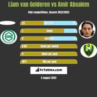 Liam van Gelderen vs Amir Absalem h2h player stats