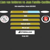 Liam van Gelderen vs Juan Familio-Castillo h2h player stats