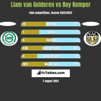 Liam van Gelderen vs Boy Kemper h2h player stats