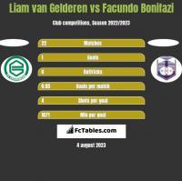 Liam van Gelderen vs Facundo Bonifazi h2h player stats