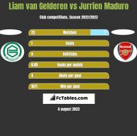 Liam van Gelderen vs Jurrien Maduro h2h player stats