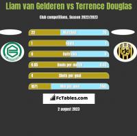 Liam van Gelderen vs Terrence Douglas h2h player stats