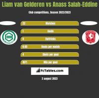 Liam van Gelderen vs Anass Salah-Eddine h2h player stats