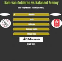 Liam van Gelderen vs Natanael Frenoy h2h player stats