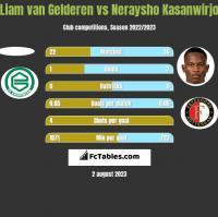 Liam van Gelderen vs Neraysho Kasanwirjo h2h player stats