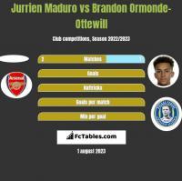 Jurrien Maduro vs Brandon Ormonde-Ottewill h2h player stats