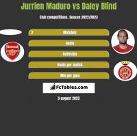 Jurrien Maduro vs Daley Blind h2h player stats