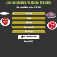 Jurrien Maduro vs Daniel Breedijk h2h player stats