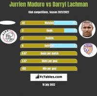 Jurrien Maduro vs Darryl Lachman h2h player stats