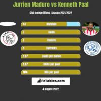 Jurrien Maduro vs Kenneth Paal h2h player stats