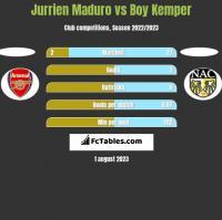 Jurrien Maduro vs Boy Kemper h2h player stats